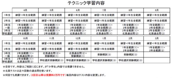 【公立受験】【北辰テスト】150点UPさせるテクニック講座